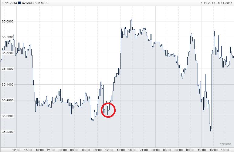 CZK_GBP_day_exchange