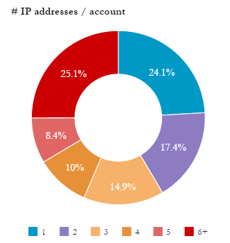 Chart IP addresses_account