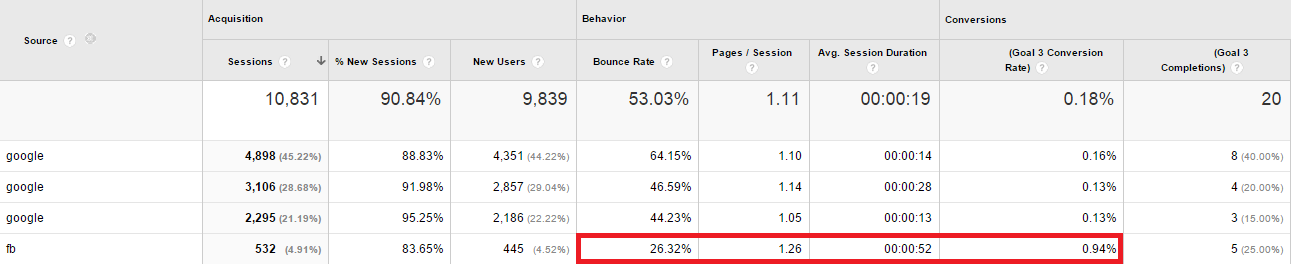 Google Analytics display report (AW+FB)
